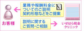 3.御面会・ヒアリング